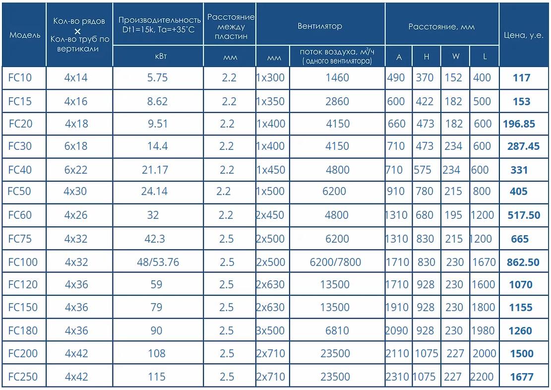 Конденсаторы таблица